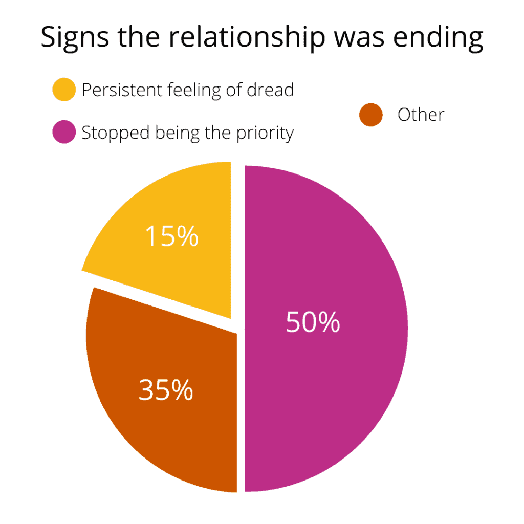 an image of a pie graph for signs the relationship was ending showing 50 percent, 35 percent and 15 percent of its fraction